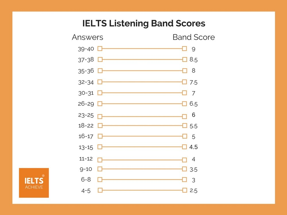 Listening Band Scores Explained — IELTS ACHIEVE